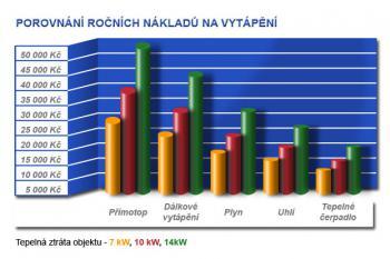 Srovnání nákladů na vytápění, zdroj: www.kskpraha.cz