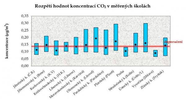 Měření koncentrace CO2 ve školních budovách ČR (SZÚ Praha)