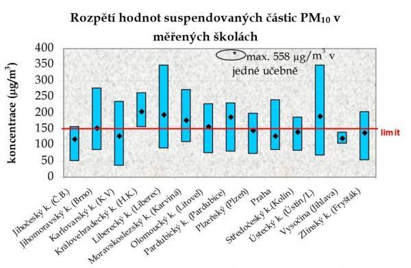 Měření koncentrace suspendovaných částic PM 10 ve školních budovách ČR (SZÚ Praha)