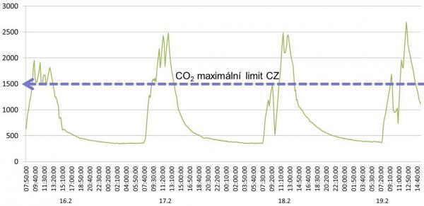 Měření koncentrace CO2 vučebně ZŠ Pivovarská před instalací VZT jednotky