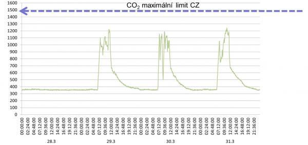 Měření koncentrace CO2 vučebně ZŠ Pivovarská při provozu VZT jednotky