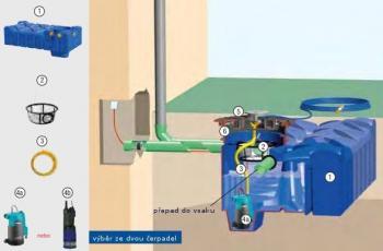 Zahradní systém Eco s plastovou jímkou F LINE: 1.) jímka F LINE, 2.) filtační koš, 3.) propojovací hadice, 4a.) čerpadlo GARDENA, 4b.) čerpadlo DAB. DIVERTRON 1 000 M, 5.) poklop s vývody na hadice