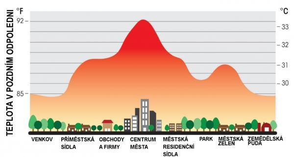 Teplota vzduchu podle typu lokality, zdroj: studie vědců z CO2 Science, rok vydání 2012 (data sbíraná vletech 1965 až 2006)