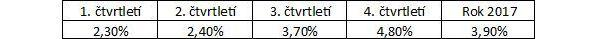 Reálné příjmy českých domácností v roce 2017, meziroční změna (data ČSÚ)