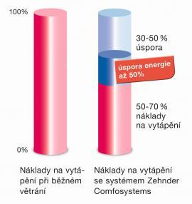 Foto: www.zehnder.cz, úspora rekuperací až 50%